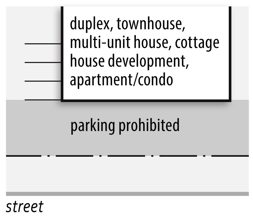 Figure 20-2: Parking prohibited between Building and Street Right-of-Way